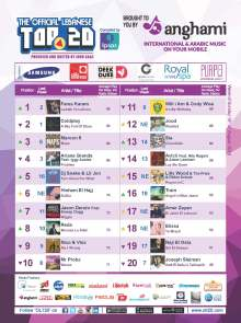 OLT20 - Combined Chart - Week of Sunday August 10th, 2014