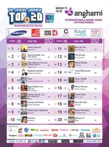 OLT20 - Combined Chart - Week of Sunday October 5th, 2014