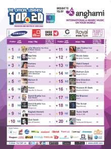 OLT20 - Combined Chart - Week of Sunday November 2nd, 2014